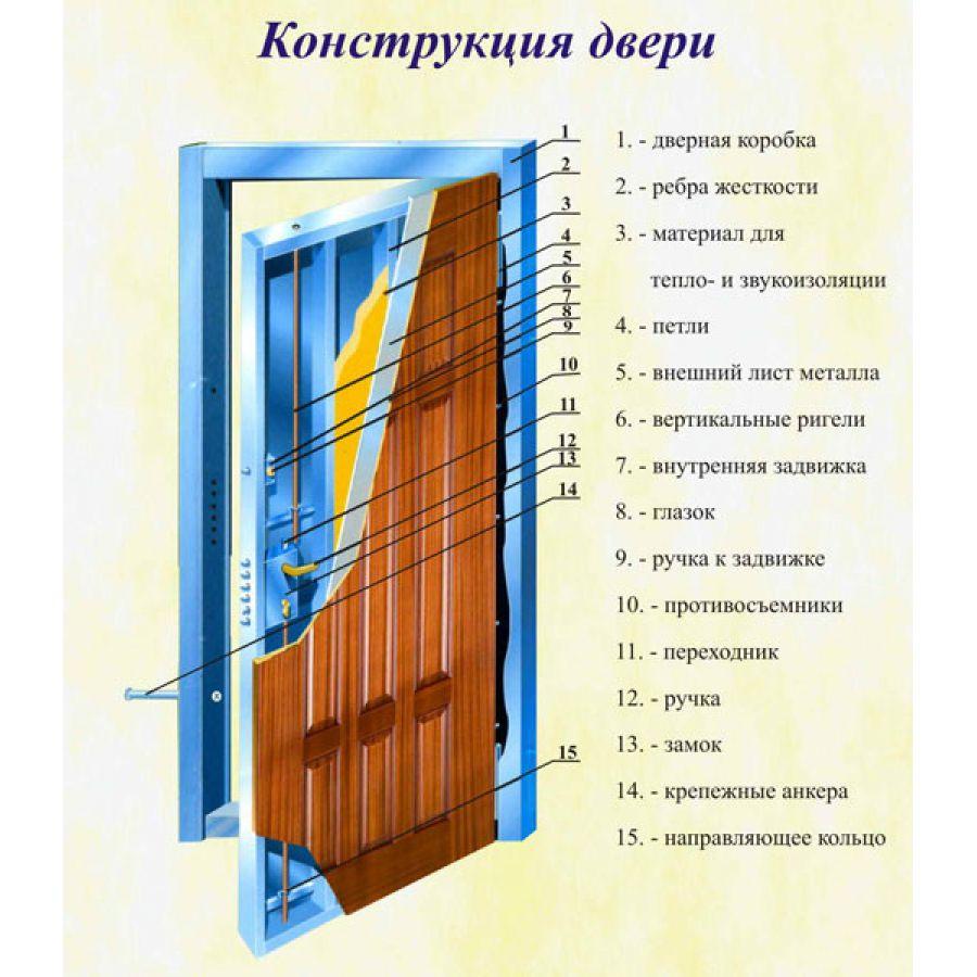 завод металлоконструкции двери стальные утеплённые однопольные